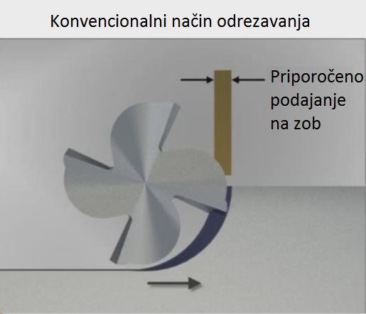 RCTF - radialno tanjšanje odrezkov