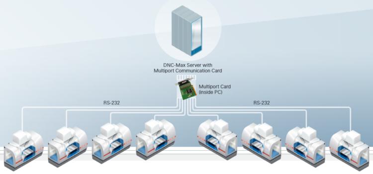 Mastercam CIMCO DNC povezave RS232 Ethernet NC stroj